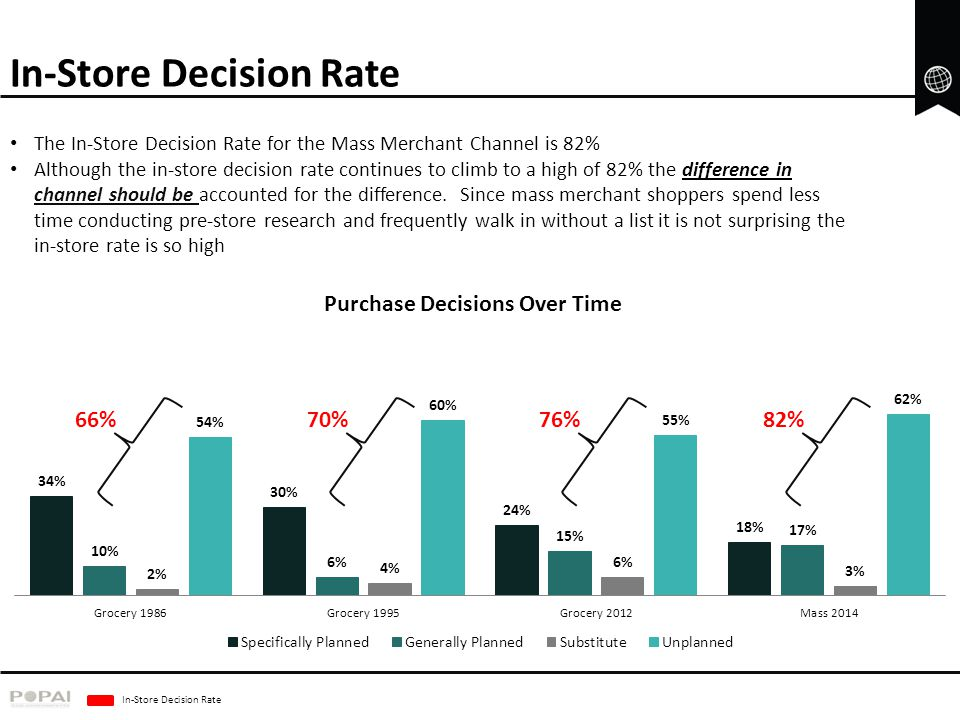 In-Store Decision Rate