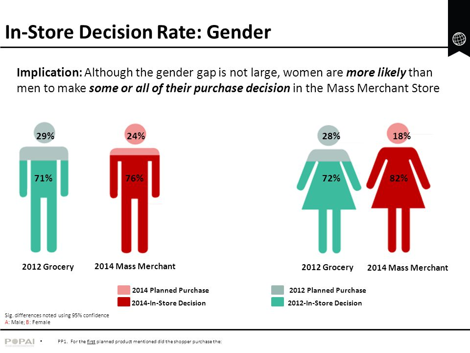 In-Store Decision Rate: Gender