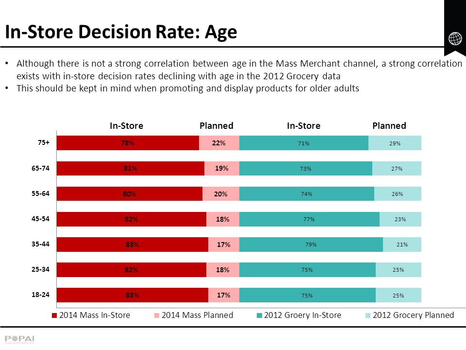 In-Store Decision Rate: Age