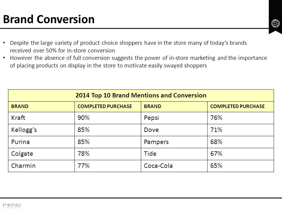 2014 Top 10 Brand Mentions and Conversion