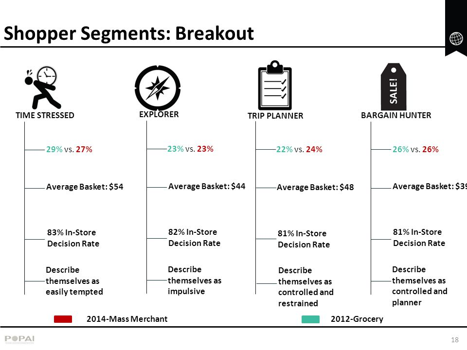 Shopper Segments: Breakout