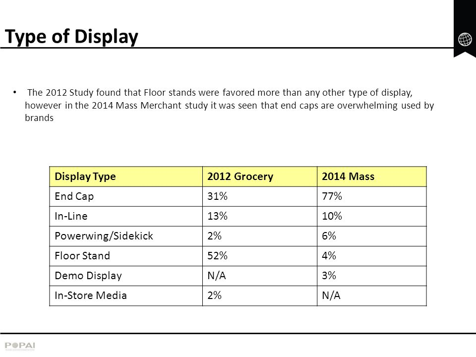 Type of Display Display Type 2012 Grocery 2014 Mass End Cap 31% 77%