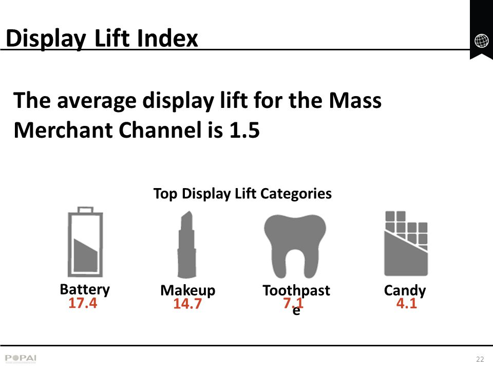 Top Display Lift Categories