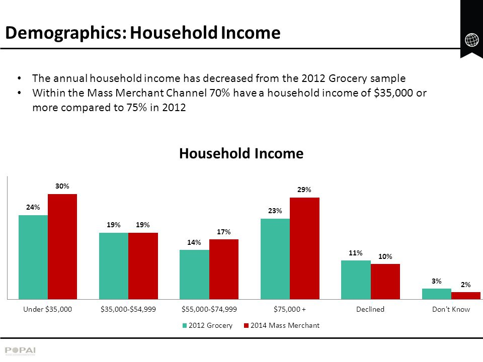 Demographics: Household Income