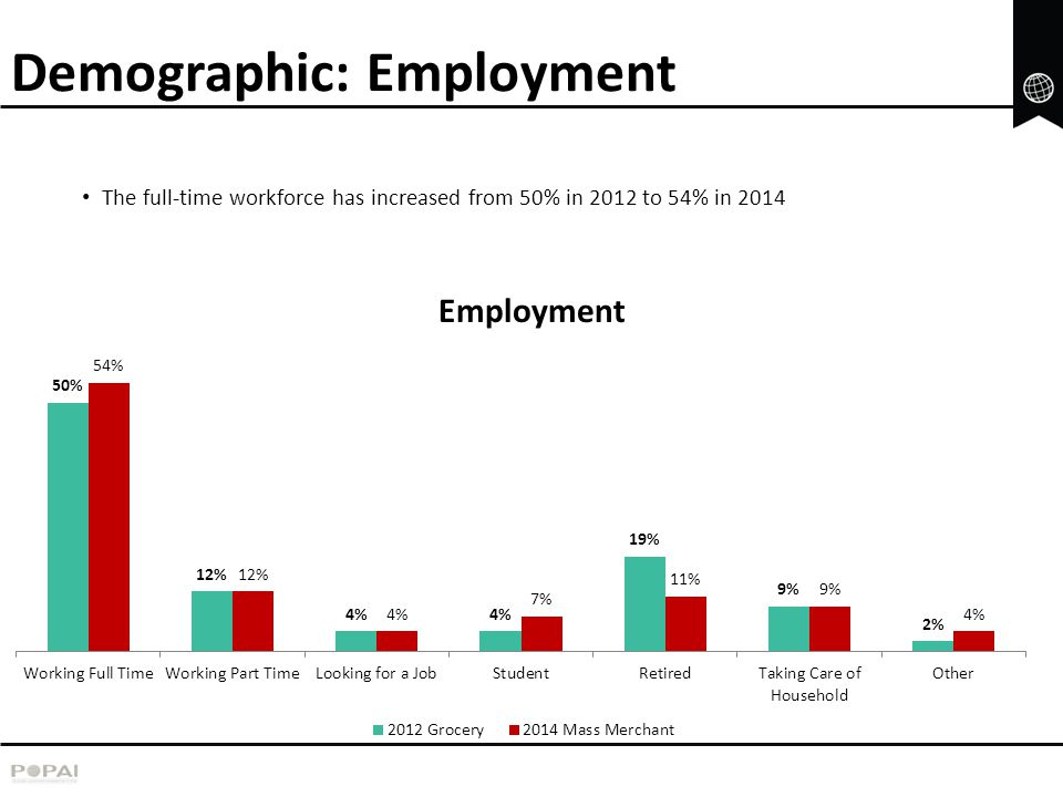 Demographic: Employment