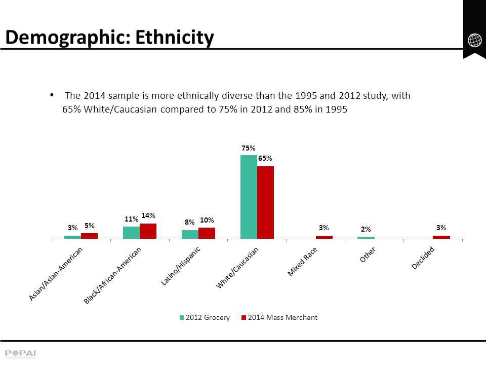 Demographic: Ethnicity