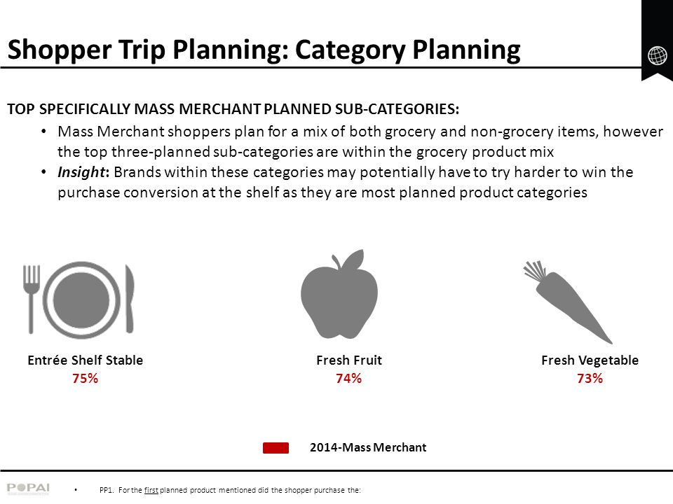 Shopper Trip Planning: Category Planning