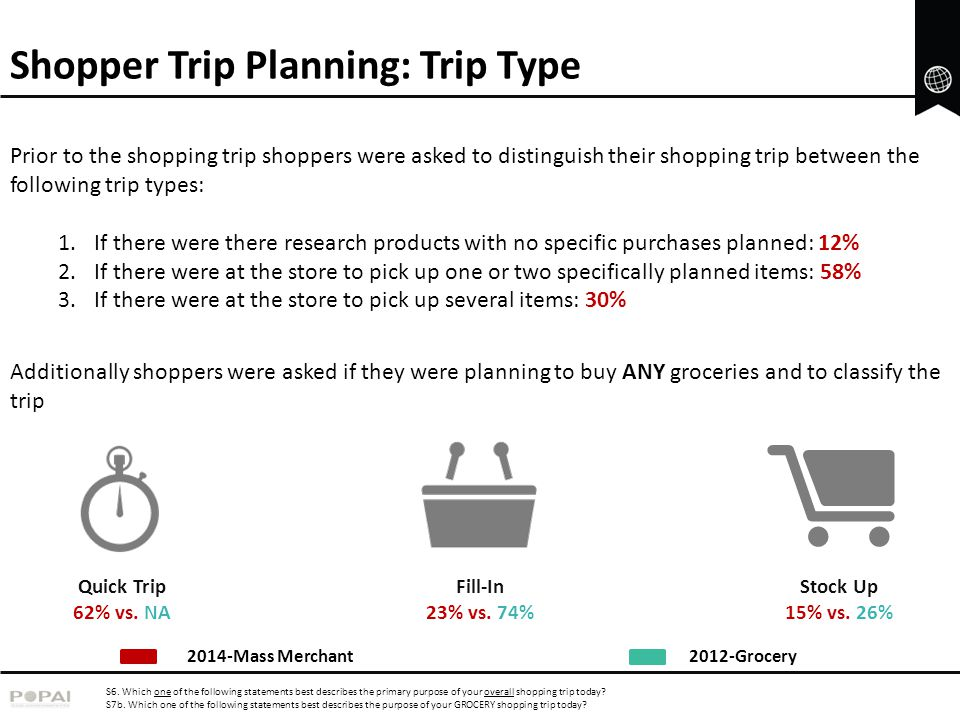 Shopper Trip Planning: Trip Type