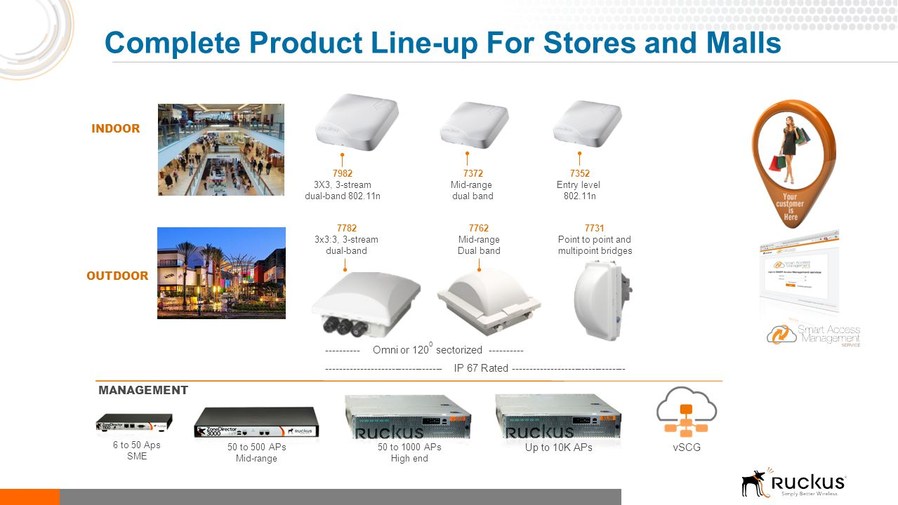 Complete Product Line-up For Stores and Malls