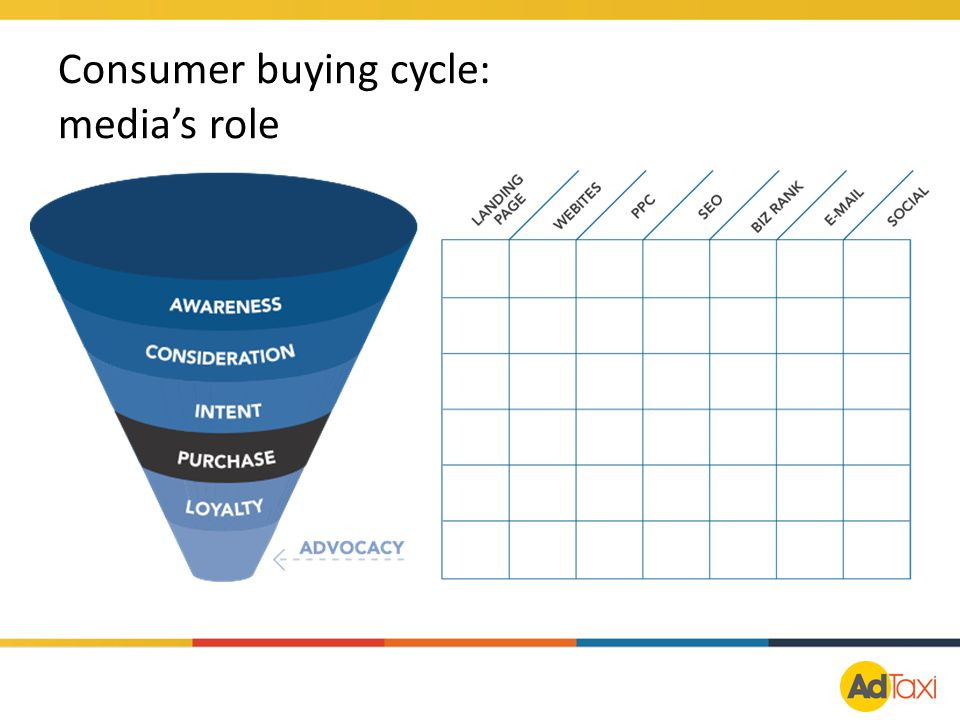 Consumer buying cycle: media's role
