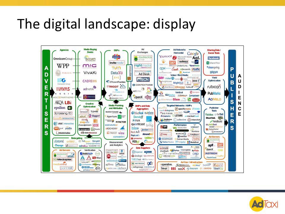 The digital landscape: display