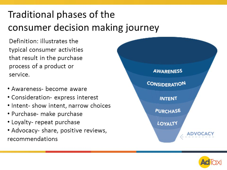 Traditional phases of the consumer decision making journey