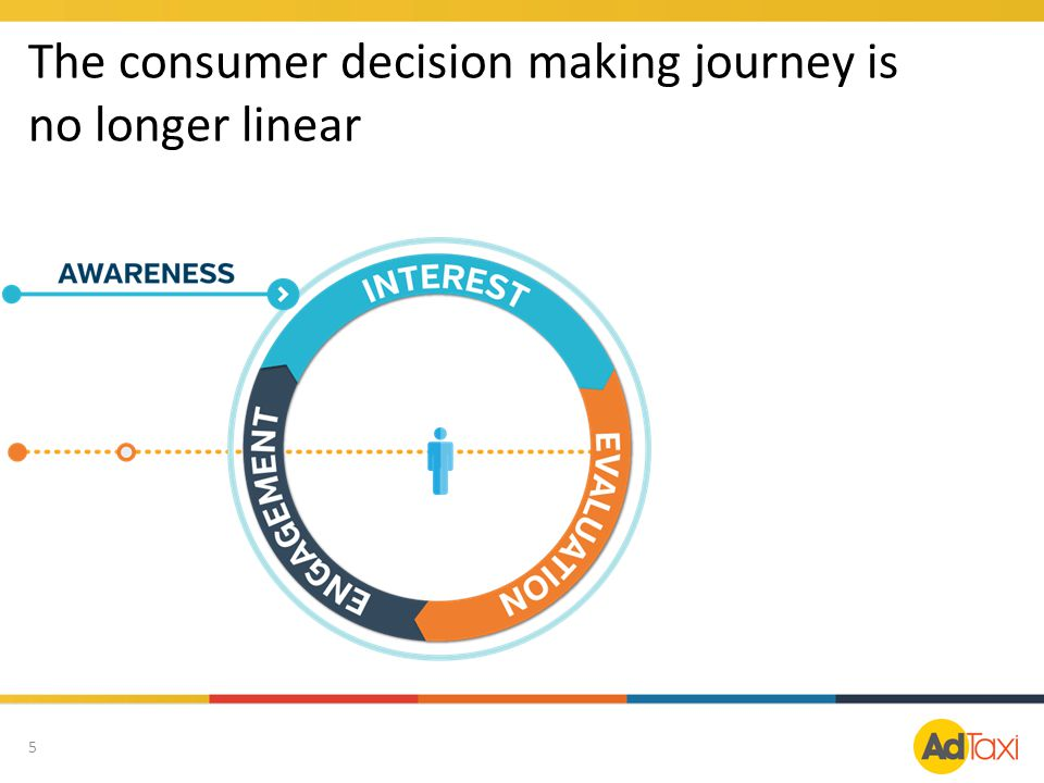 The consumer decision making journey is no longer linear
