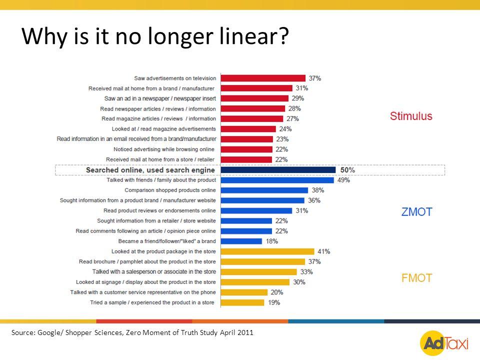 Why is it no longer linear