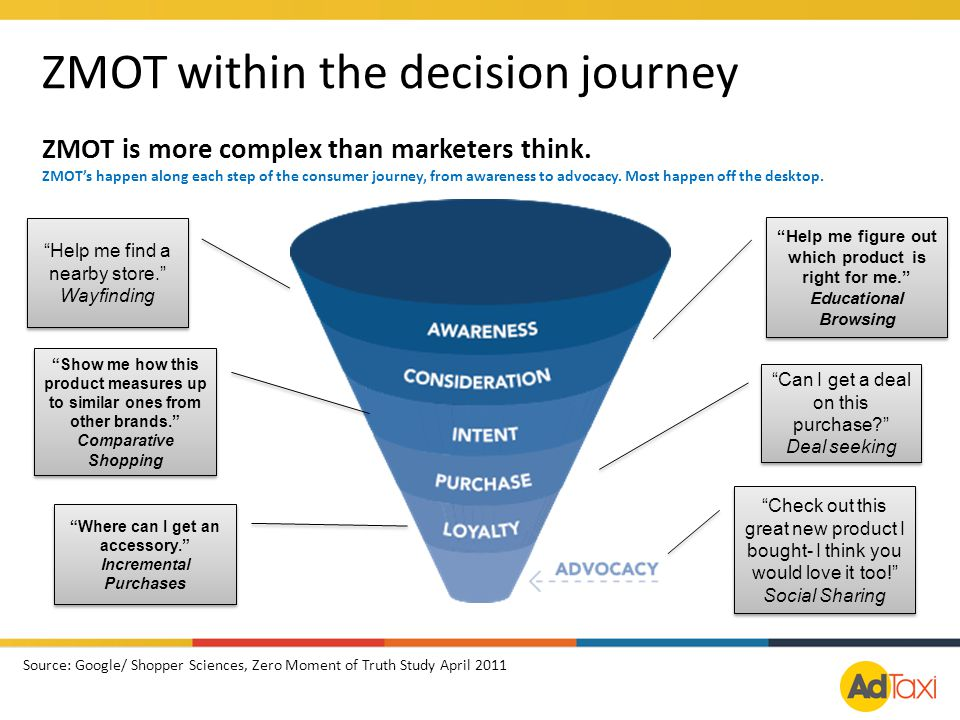 ZMOT within the decision journey