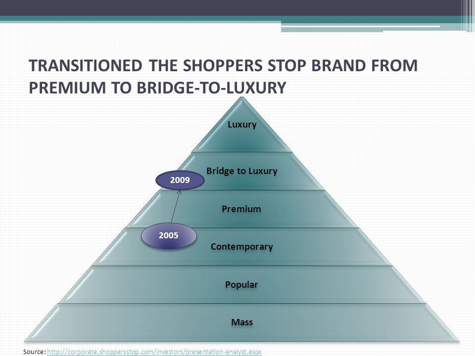 TRANSITIONED THE SHOPPERS STOP BRAND FROM PREMIUM TO BRIDGE-TO-LUXURY