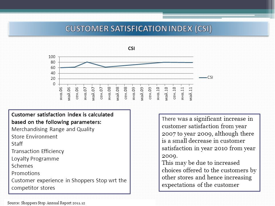 CUSTOMER SATISFICATION INDEX (CSI)