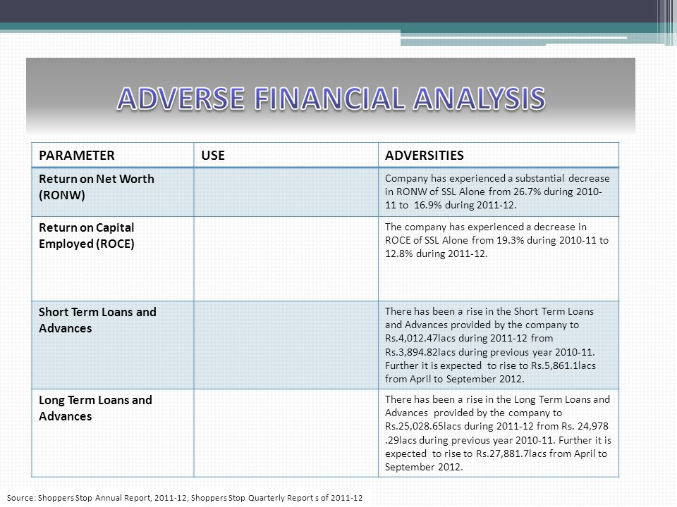 ADVERSE FINANCIAL ANALYSIS