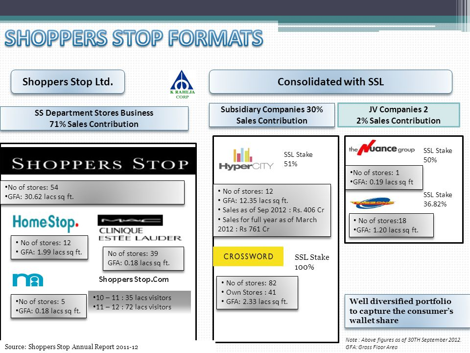 SHOPPERS STOP FORMATS Shoppers Stop Ltd. Consolidated with SSL