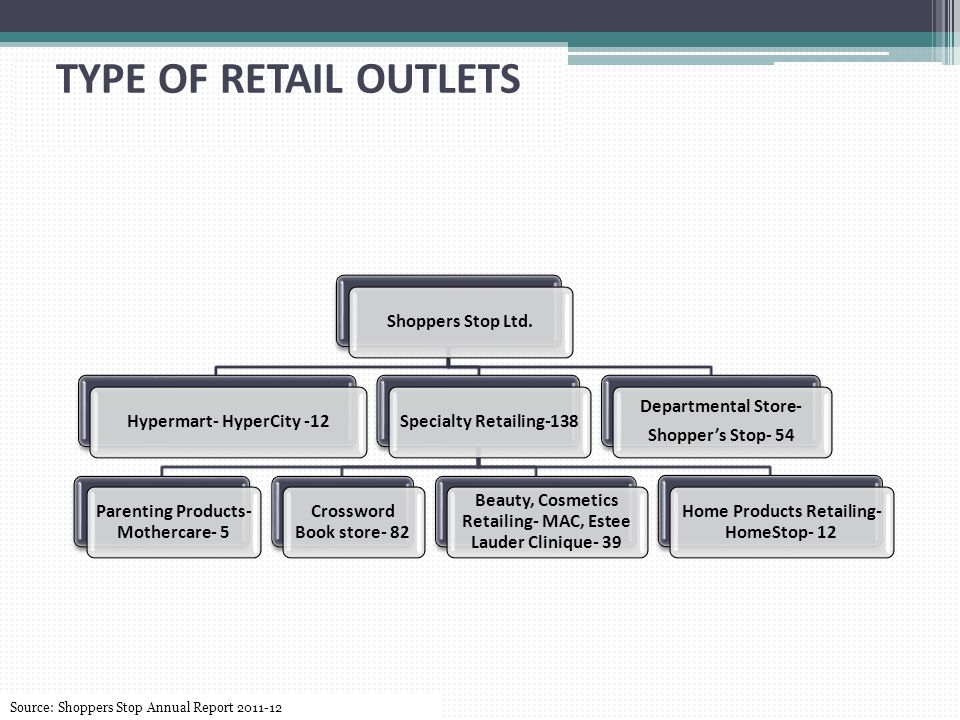TYPE OF RETAIL OUTLETS Shoppers Stop Ltd. Departmental Store-