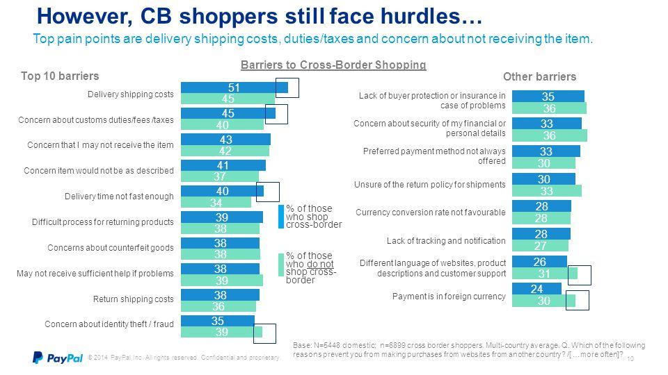 However, CB shoppers still face hurdles…
