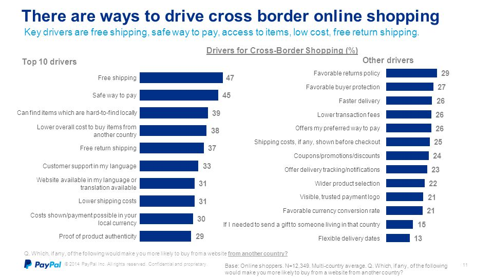There are ways to drive cross border online shopping