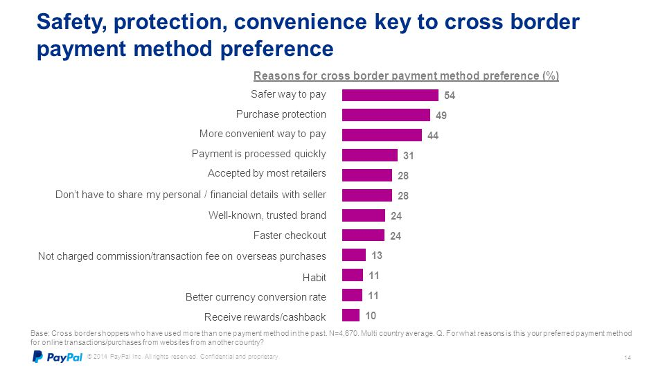 Reasons for cross border payment method preference (%)