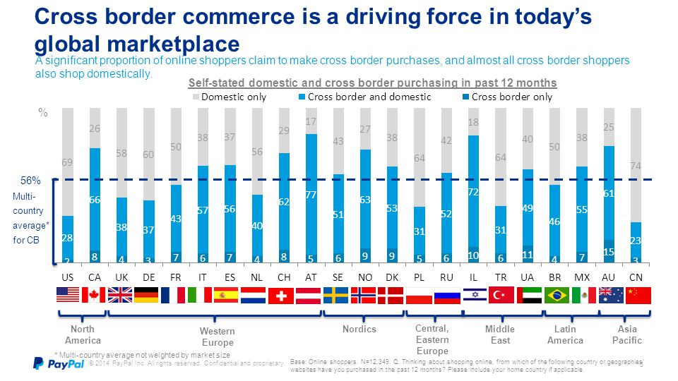 Cross border commerce is a driving force in today's global marketplace