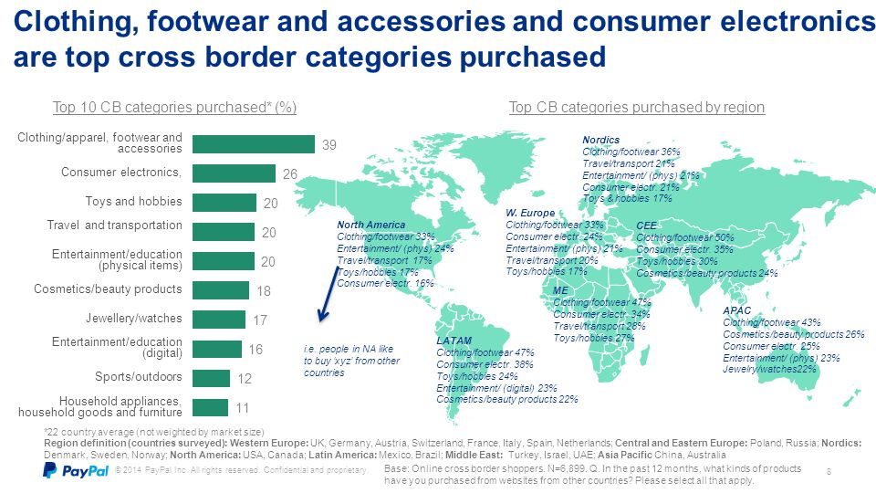 Clothing, footwear and accessories and consumer electronics are top cross border categories purchased