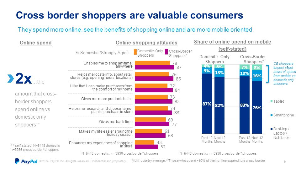 Cross border shoppers are valuable consumers