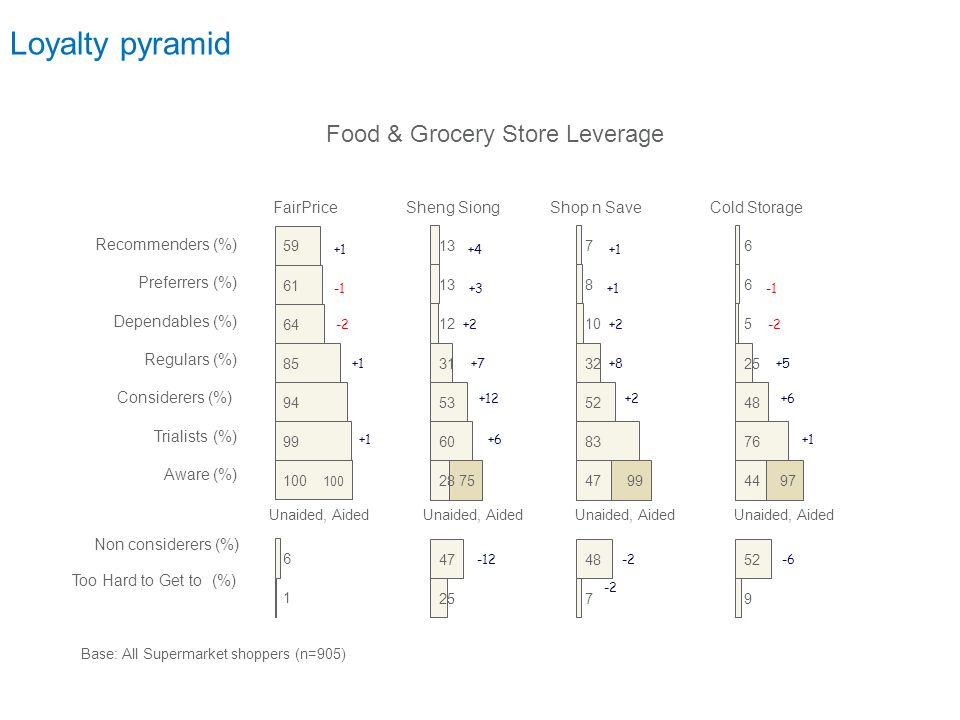 Food & Grocery Store Leverage