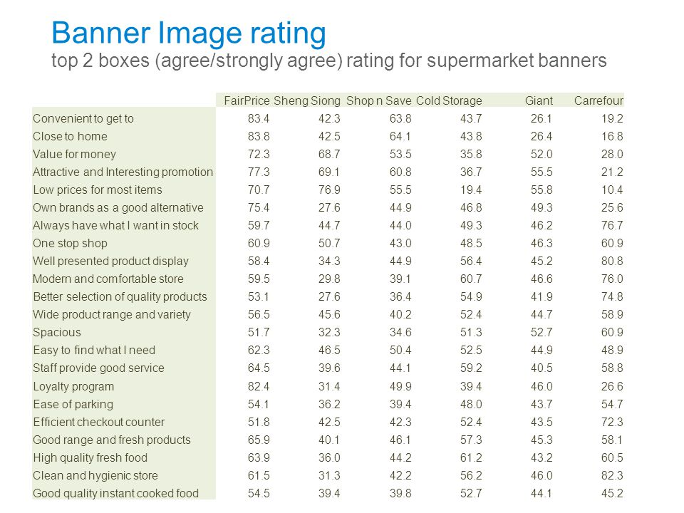 Banner Image rating top 2 boxes (agree/strongly agree) rating for supermarket banners
