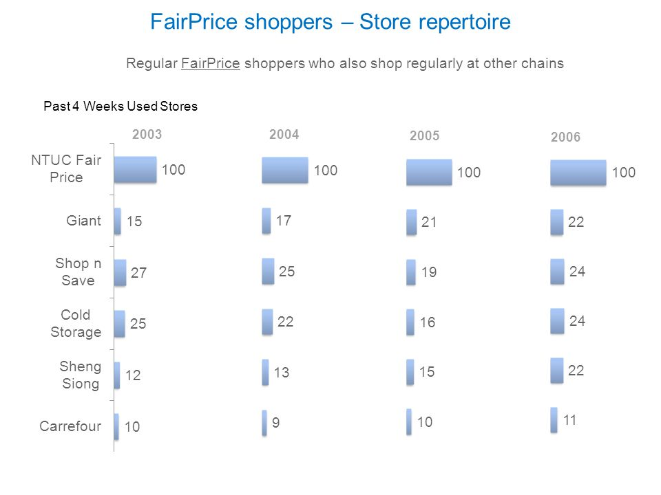 FairPrice shoppers – Store repertoire