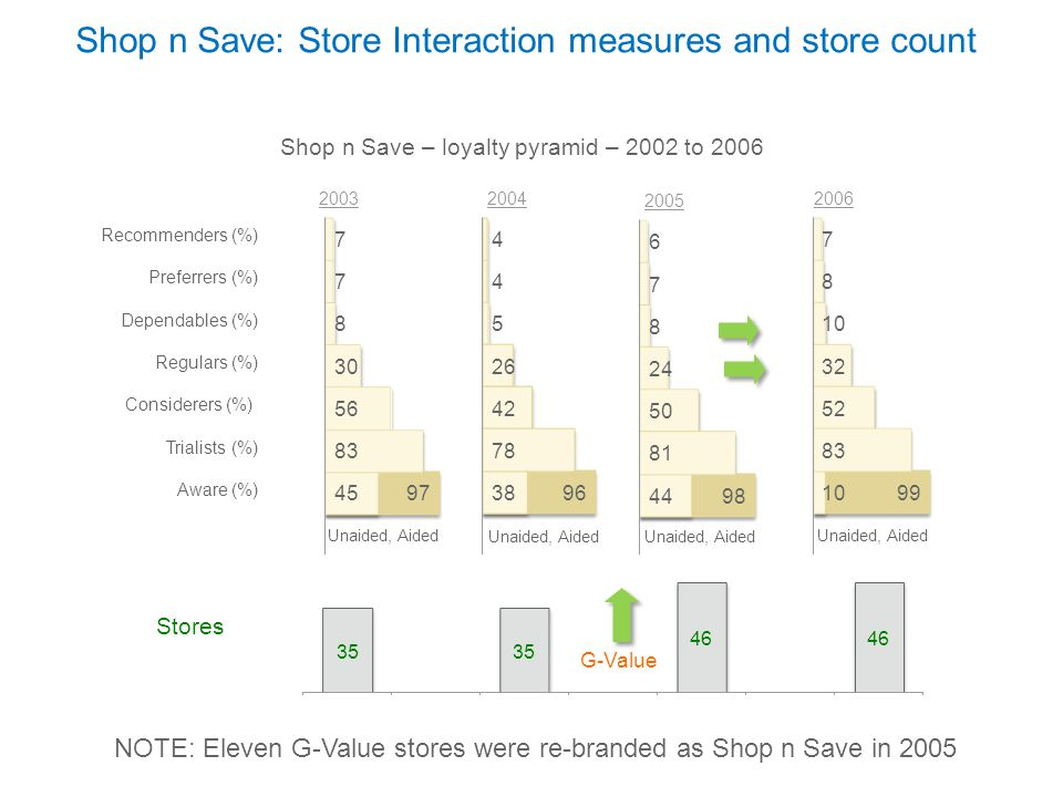 Shop n Save: Store Interaction measures and store count