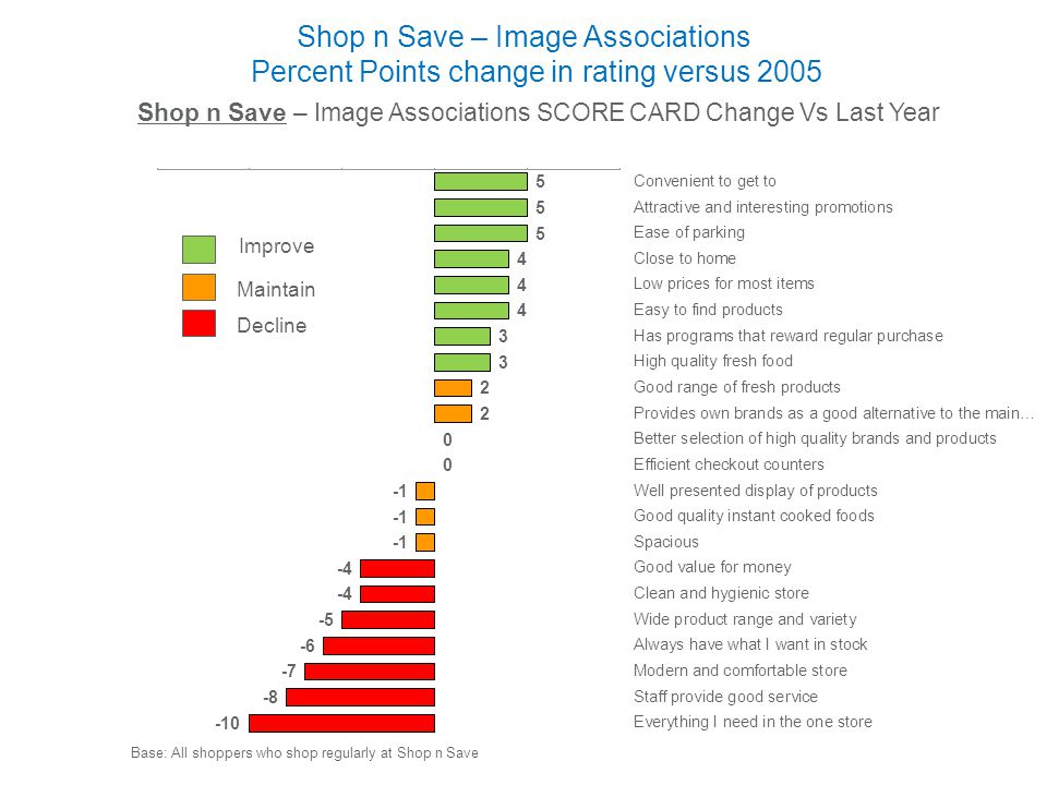 Shop n Save – Image Associations SCORE CARD Change Vs Last Year