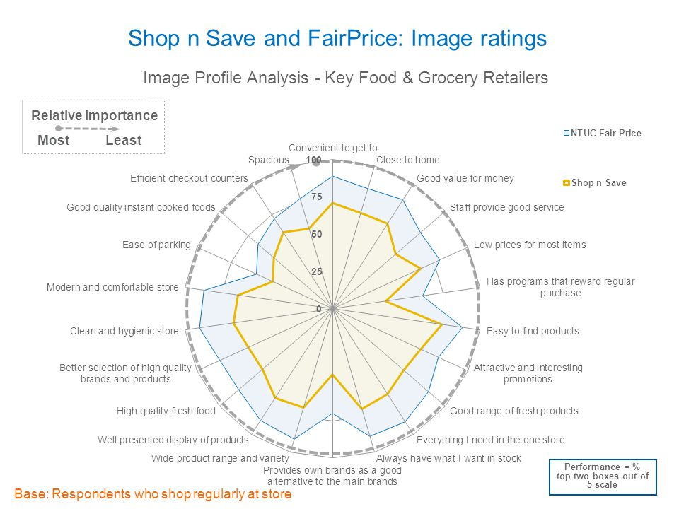 Shop n Save and FairPrice: Image ratings