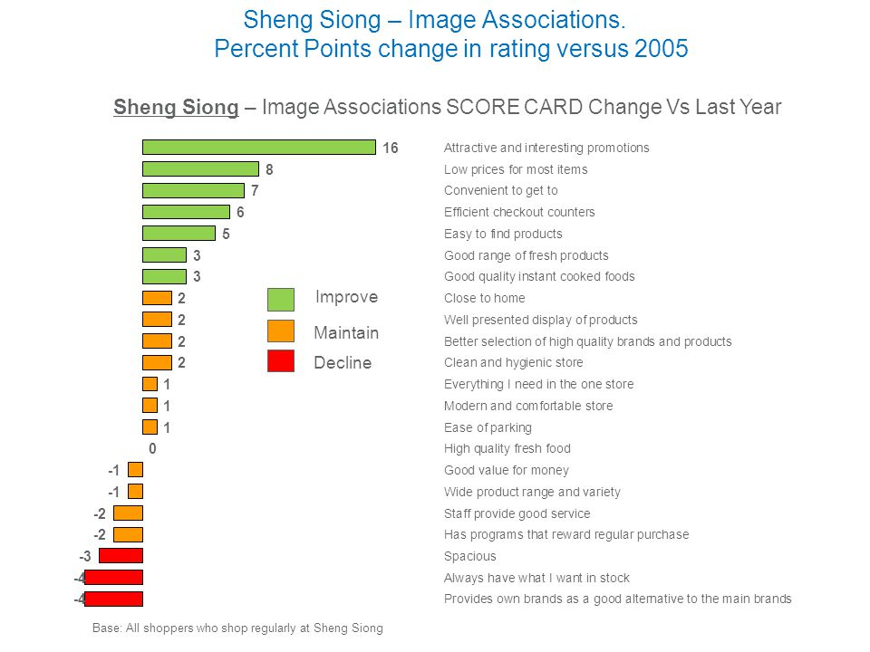 Sheng Siong – Image Associations SCORE CARD Change Vs Last Year