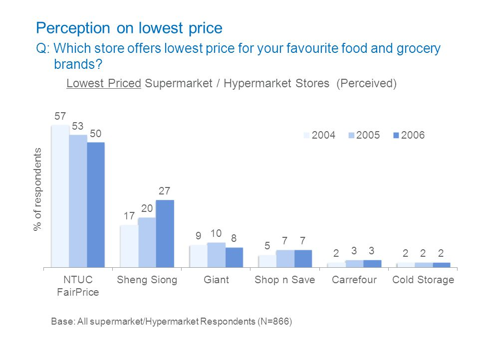 Lowest Priced Supermarket / Hypermarket Stores (Perceived)