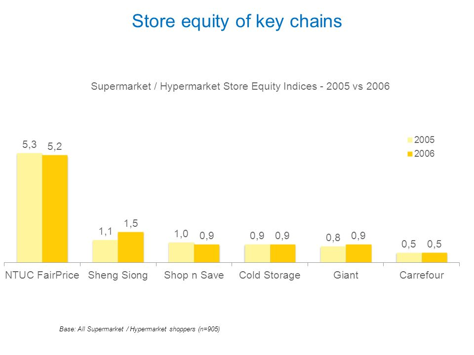 Store equity of key chains