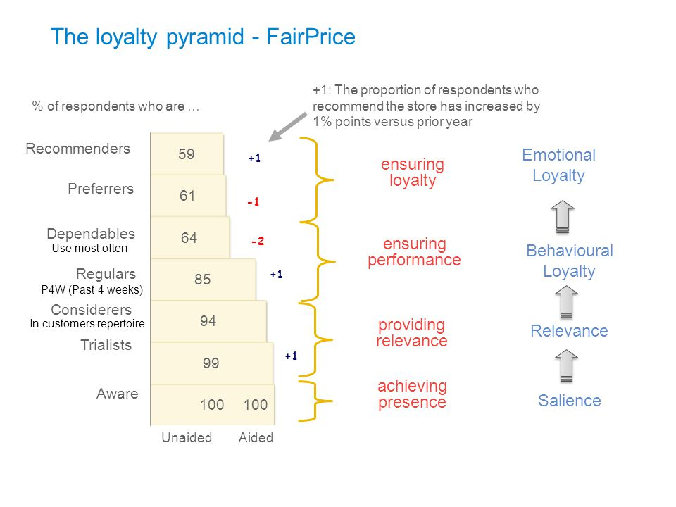 The loyalty pyramid - FairPrice