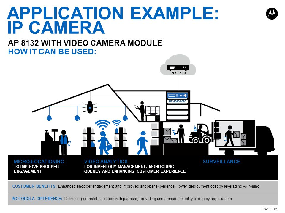 APPLICATION EXAMPLE: IP CAMERA