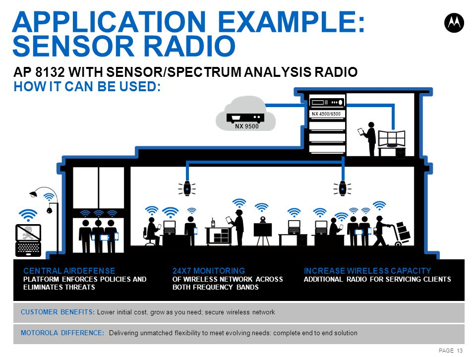 APPLICATION EXAMPLE: SENSOR RADIO