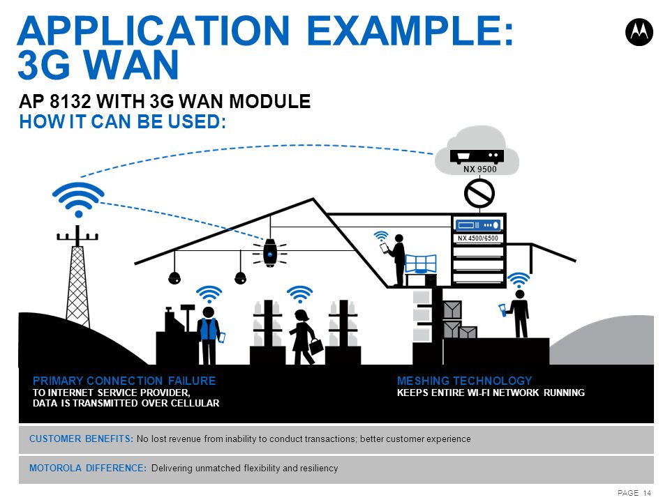 APPLICATION EXAMPLE: 3G WAN