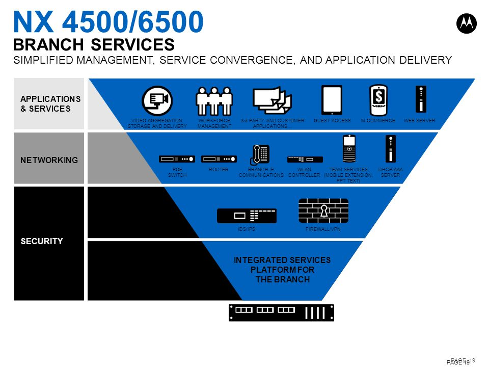 NX 4500/6500 BRANCH SERVICES. SIMPLIFIED MANAGEMENT, SERVICE CONVERGENCE, AND APPLICATION DELIVERY.