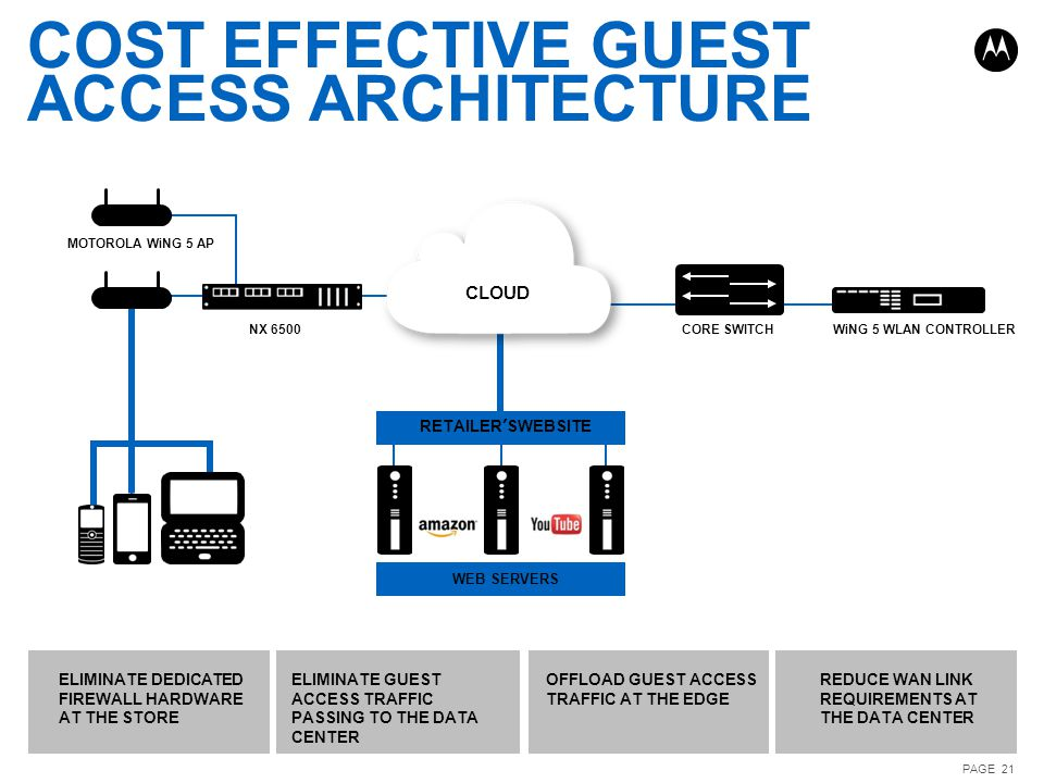 COST EFFECTIVE GUEST ACCESS ARCHITECTURE