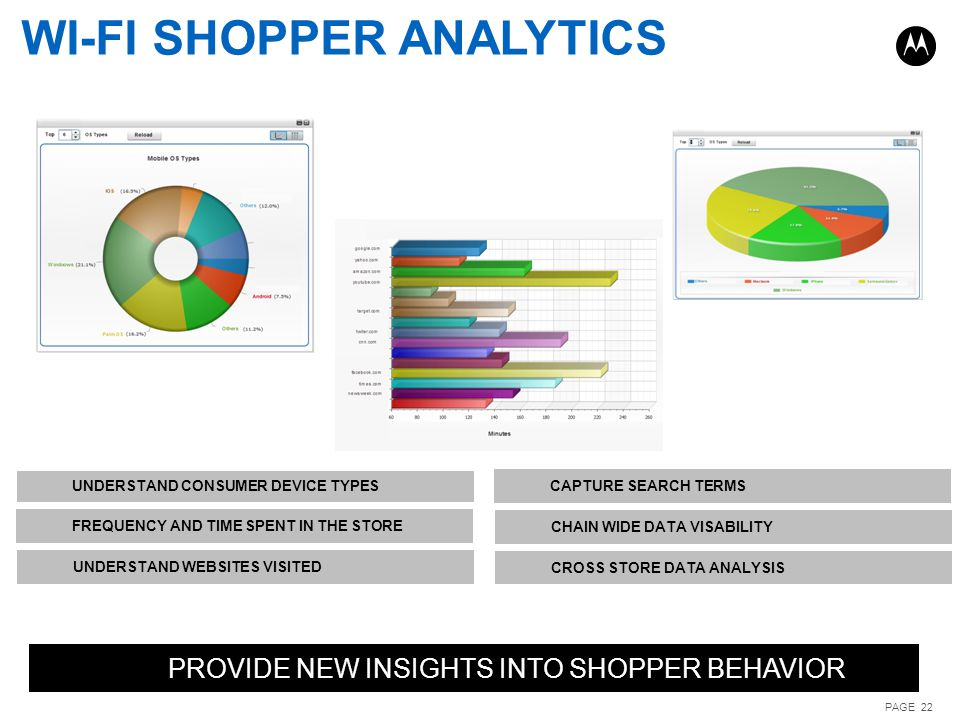 PROVIDE NEW INSIGHTS INTO SHOPPER BEHAVIOR