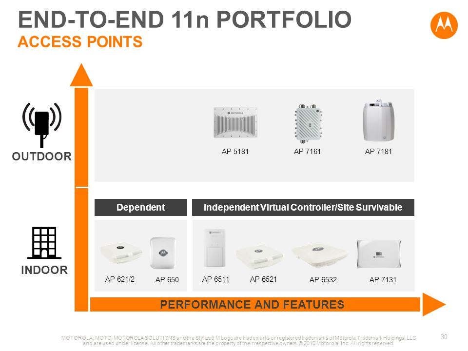 END-TO-END 11n PORTFOLIO ACCESS POINTS