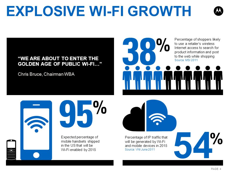 Explosive wi-fi growth