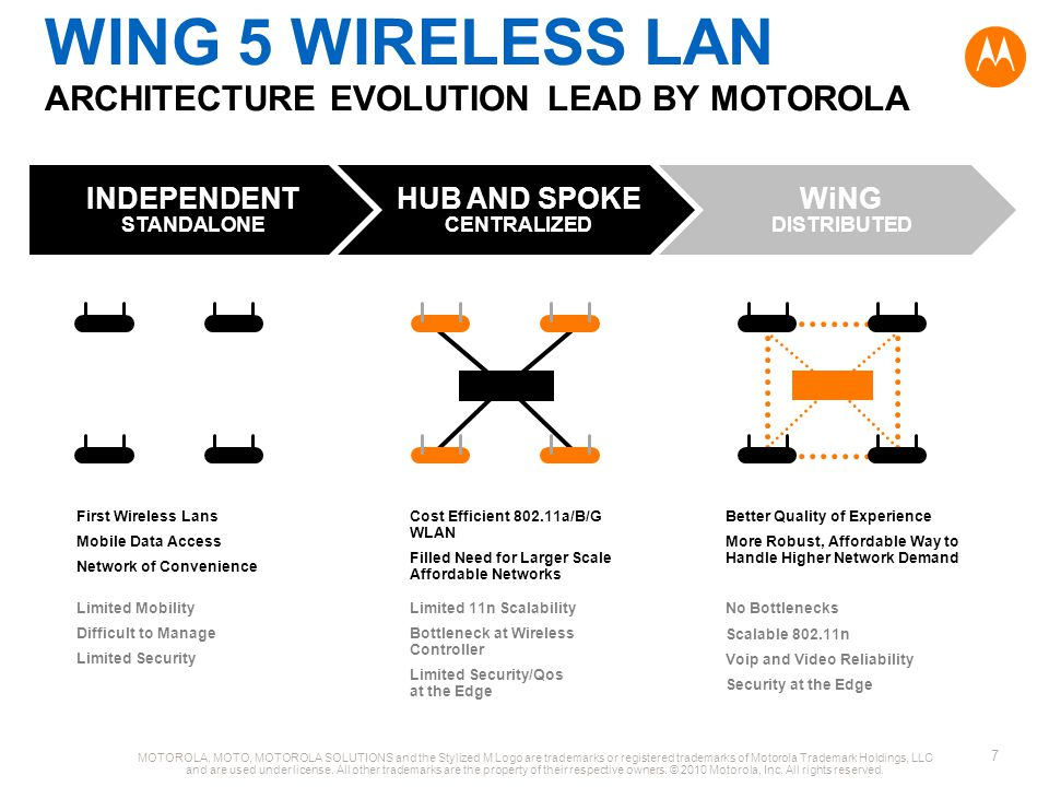 WiNG 5 WIRELESS LAN ARCHITECTURE EVOLUTION LEAD BY MOTOROLA