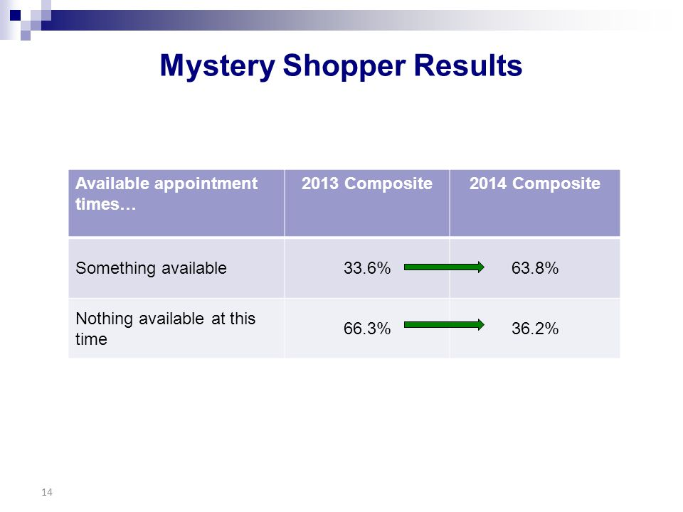 Mystery Shopper Results